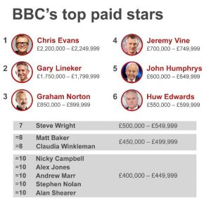 BBC highest paid earners